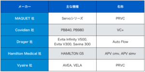 PRVC,人工呼吸器,モード