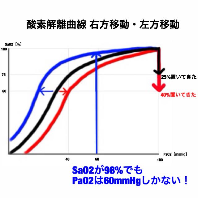 酸素解離曲線が右方移動・左方移動する理由とヘモグロビン−酸素親和力について