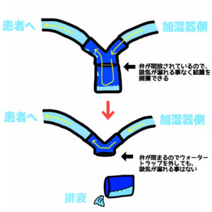 人工呼吸器,構造,ウォータートラップ